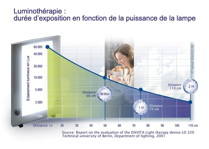 luminotherapie quelle heure